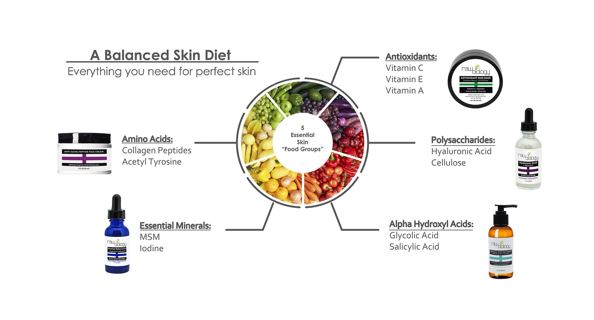 Final-Skin-Food-Diet